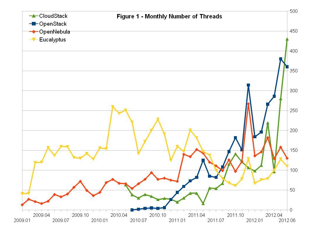 婉兮清扬 » CY12-Q2 Community Analysis — OpenStack vs OpenNebula vs