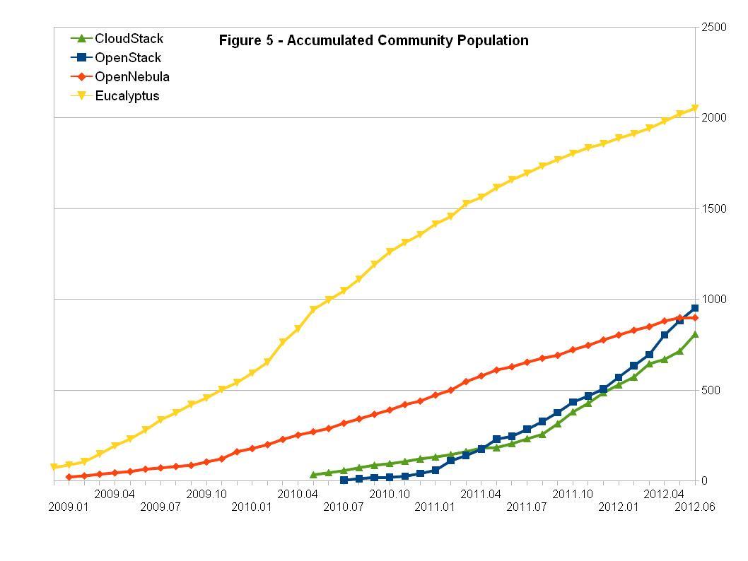 婉兮清扬 » CY12-Q2 Community Analysis — OpenStack vs