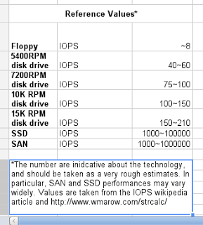 reference-values