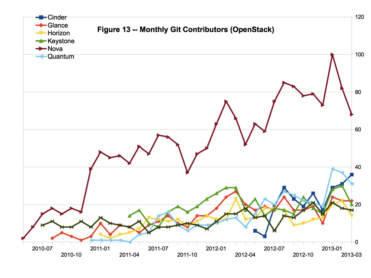婉兮清扬 » CY13-Q1 Community Analysis — OpenStack vs